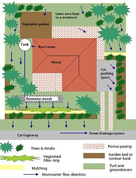 Theme 2 on ground action infrastructure for Domestic drainage system layout